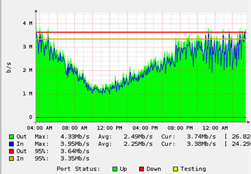 M5 Hosting Bandwidth Monitoring